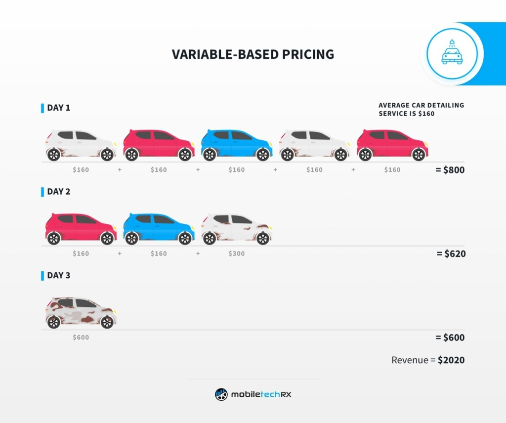 Make more money as a car detailing business when you use variable-based pricing